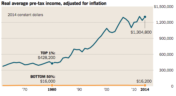 ny_times_real_average_income